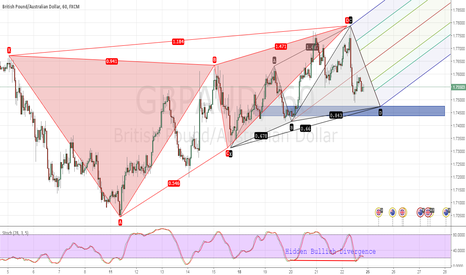 GBPAUD: GBPAUD will complete the pattern or break support