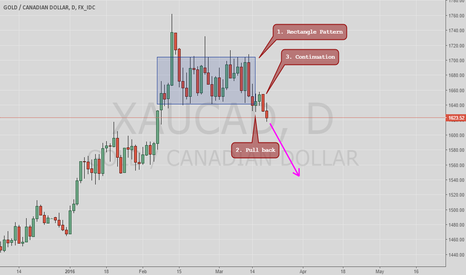 XAUCAD: Rectangle Breakout