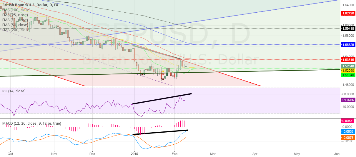 GBP Daily ~ Divergence?