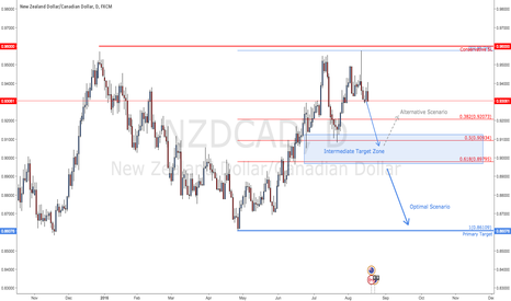 NZDCAD: NZD/CAD - Another CAD pairs on the move