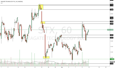 STX: That was a nice trade on the short side