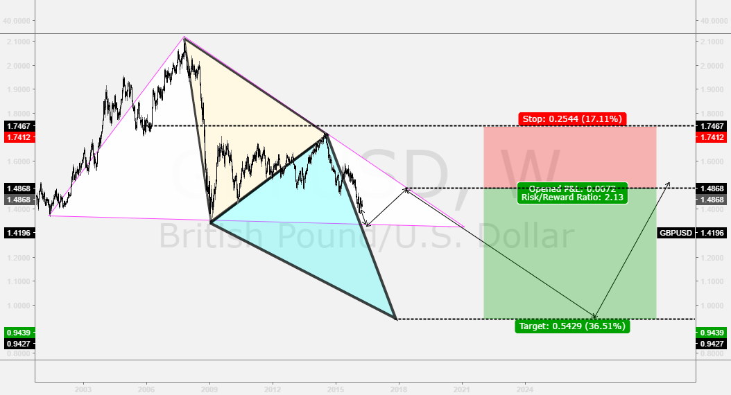GBPUSD will be in decline rest of the year!!!