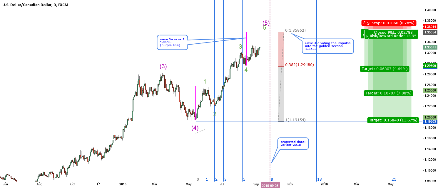 USDCAD-looking for a turning point-study case