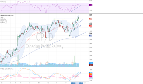 CP: Like what I'm seeing in $CP