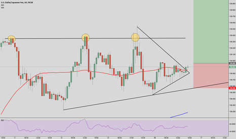 USDJPY: USD/JPY wedge formation