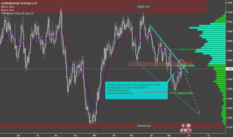 AUDUSD: Australian Dollar analysis - Sell