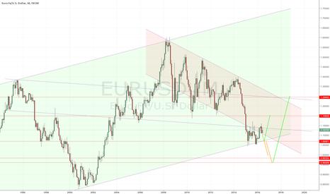 EURUSD: EURUSD Long-Term Trade