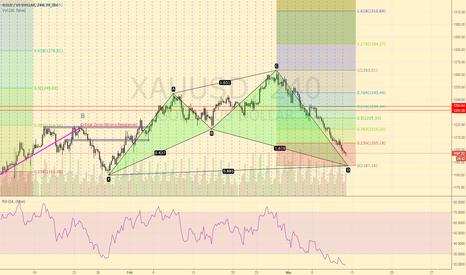XAUUSD: XAU/USD Long
