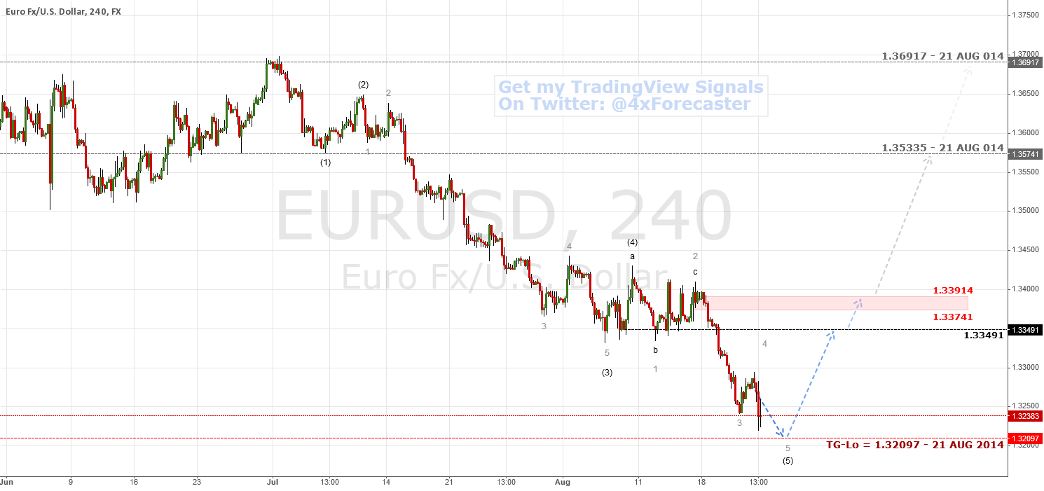 Nearing A Potential Reversal | $EUR $USD #ECB #FED #Forex $GLD