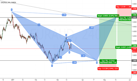 EURAUD: What do you call a couple of bats?