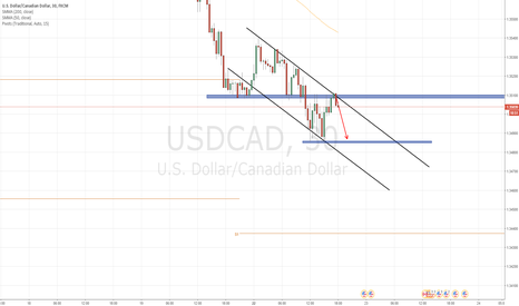 USDCAD: sell cad