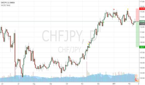 CHFJPY: Short CHF/JPY