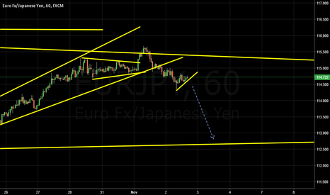 EURJPY: waiting for breakout