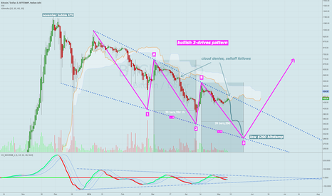 BTCUSD: Entire bubble correction since Jan. descends in 3-drives pattern