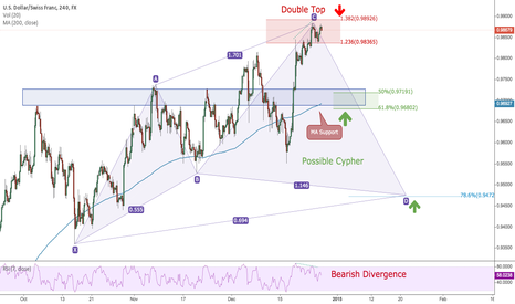 USDCHF: Double Top with Bearish Divergence (Back To Back Swing Trade)