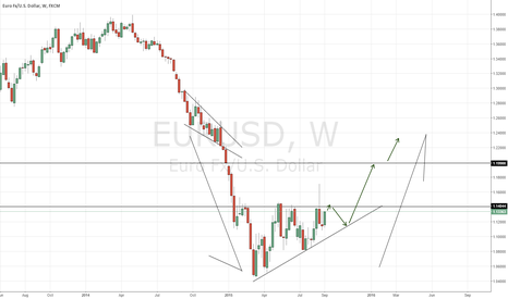 EURUSD: Accumulation is in play