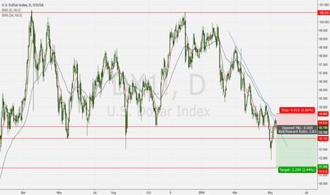 DX1!: Dollar index short