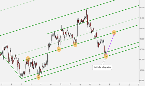 USDJPY: USDJPY Price at Support Level, We Watch for Longs