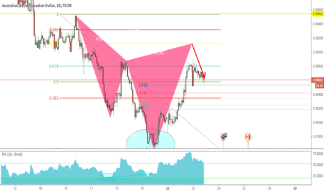 AUDCAD: Bear Cypher  Pattern on the $AUDCAD 60MIN