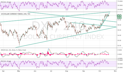 DXY: break down and double top with rd-
