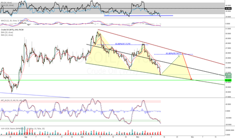 USOIL: Crude Oil Triple Triangle Wedge Formation