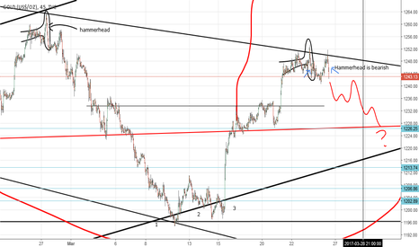 GOLD: 03-25 Gold Chart Hammerhead cont. (by Got Goldies)