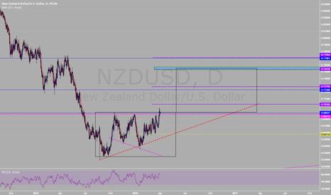 NZDUSD: NZDUSD POTENTIAL LONG OR SHORT (Daily) #21
