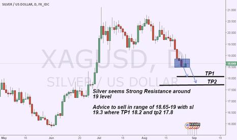 XAGUSD: silver short advice on Strong Resistance
