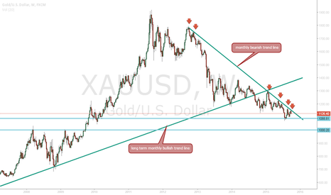 XAUUSD: bouncing off Monthly trend line .