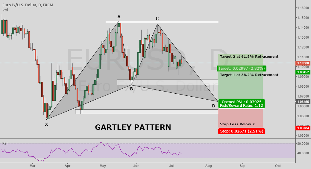 EUR/USD - Daily Gartley Pattern