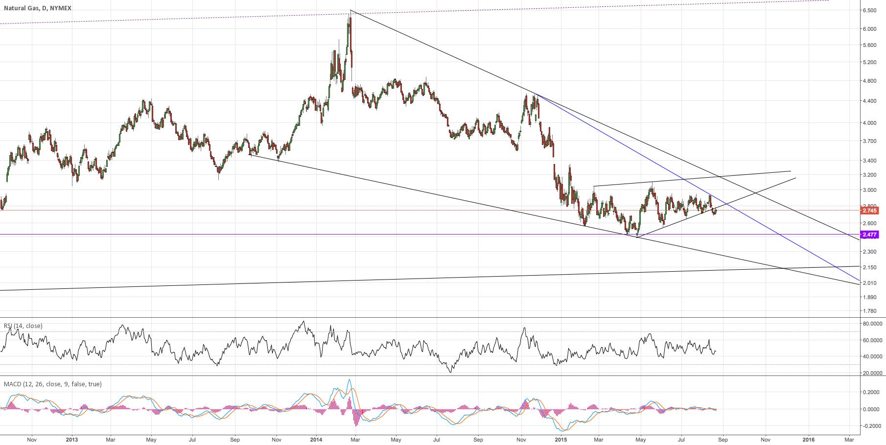 This has not bottomed yet, broke down from big support!