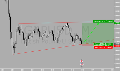 GBPUSD: If this happens, then 2016 will be a very profitable year!