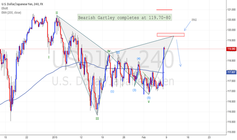 USDJPY: USDJPY Bearish Gartley completes around 119.70-80 on H4 Chart