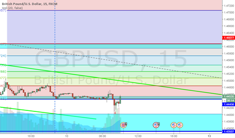 GBPUSD: GBPUSD - Price respects 1.4015 Level maybe a Long