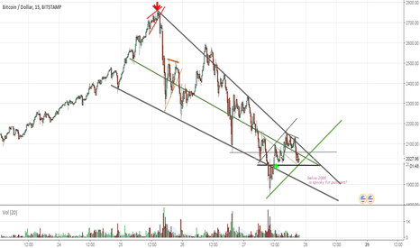 BTCUSD: rising wedges fall and falling wedges rise?
