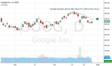 GOOG: on Watch