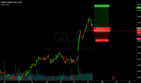 GD: GD - Long