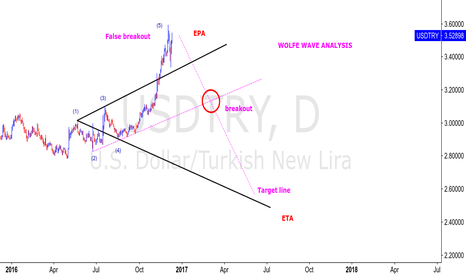 USDTRY: USDTRY - WOLFE WAVE ANALYSIS