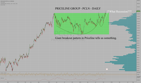 PCLN: What recession?  Priceline breaks out!