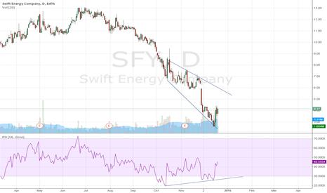 SFY: Swift Energy Company: correction sets in
