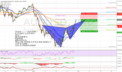 AUDUSD: Lets catch the butterfly~