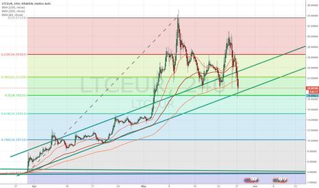 LTCEUR: LTC vs Fibonacci