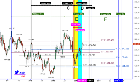XAUUSD: WHAT WILL THE MARKET GIVES ON THIS WEEK (2017.04.24)