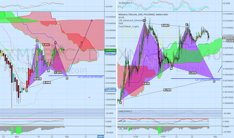 XMRBTC: XMR Gartley Bat - Bullish