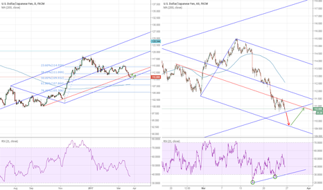 USDJPY: USDJPY: Long and Short term perspective