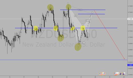 NZDUSD: NZDUSD - Sell Set Up