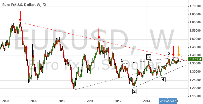 Case For A Major Reversal   $EUR $USD $Gold $UDX