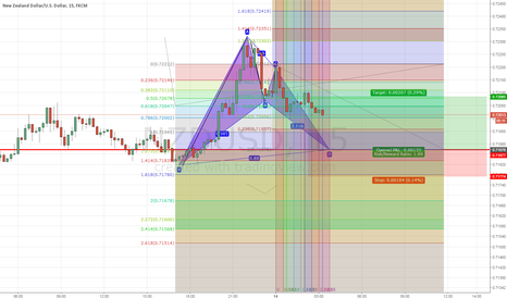 NZDUSD: Potential Bullish Bat