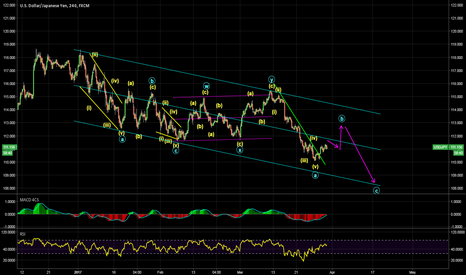 USDJPY: Possible wave structure