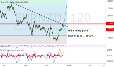 EURNZD: wait to bounce on line